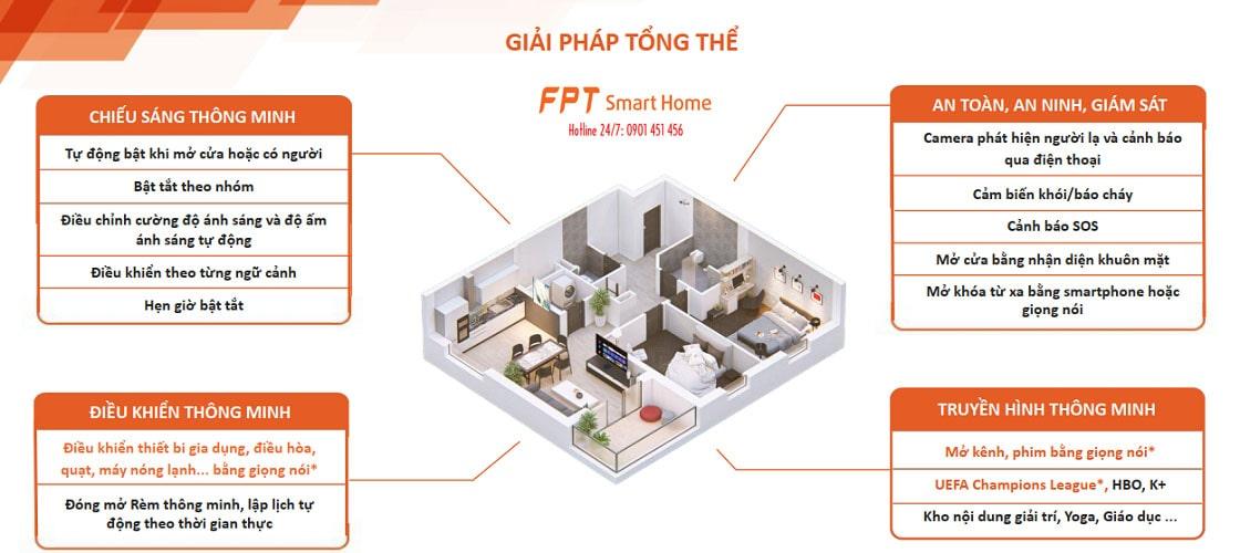 Các giải pháp nhà thông minh FPT- FPT Smart Home