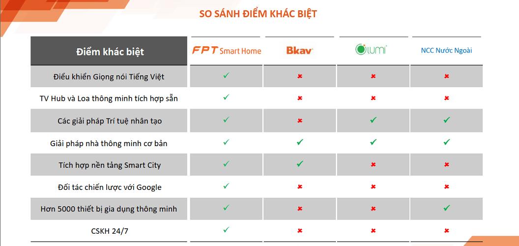 FPT Smart Home, điểm khác biệt